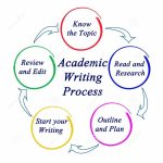 What is the Importance of Brainstorming Process in Academic Writing?